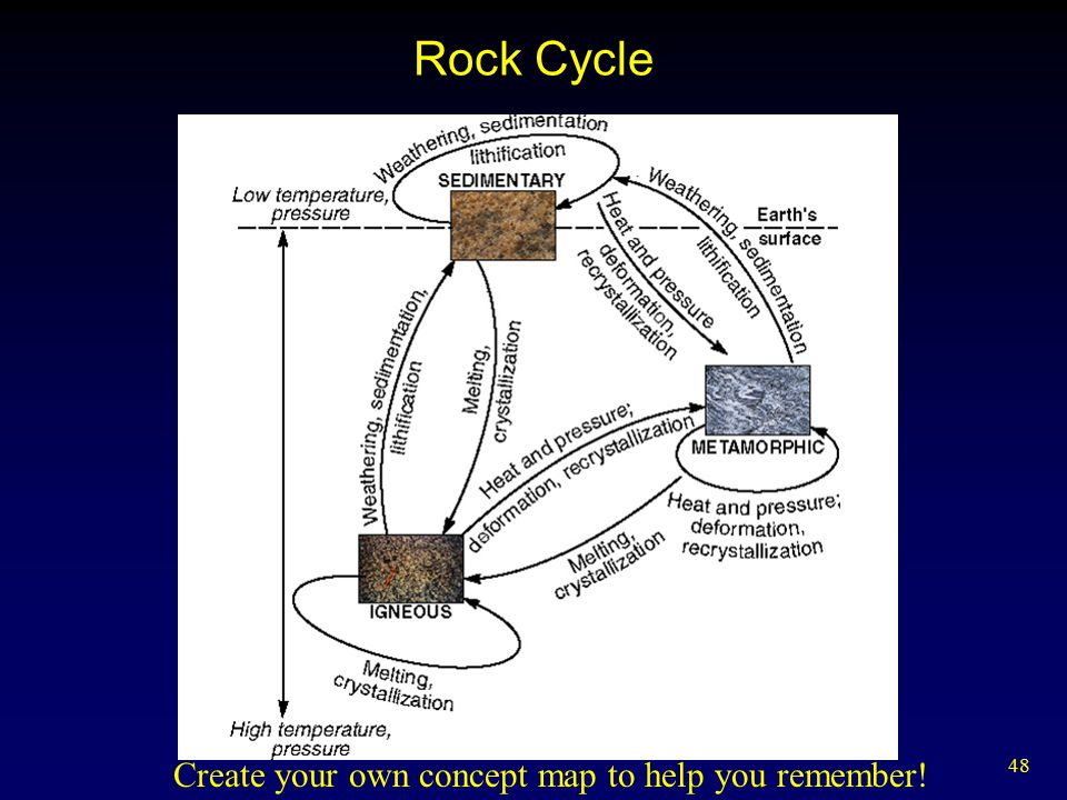48 Rock Cycle Create your own concept map to help you remember!