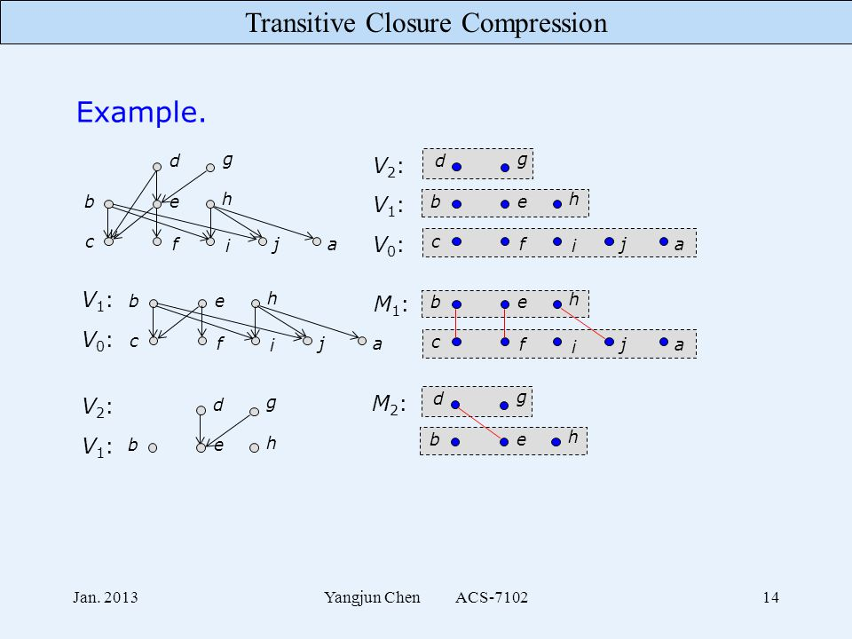 Transitive Closure Compression Jan. 2013Yangjun Chen ACS-710214 Example. c f i ja be h d g c f i ja V0:V0: be h d g V1:V1: V2:V2: V0:V0: V1:V1: be h c