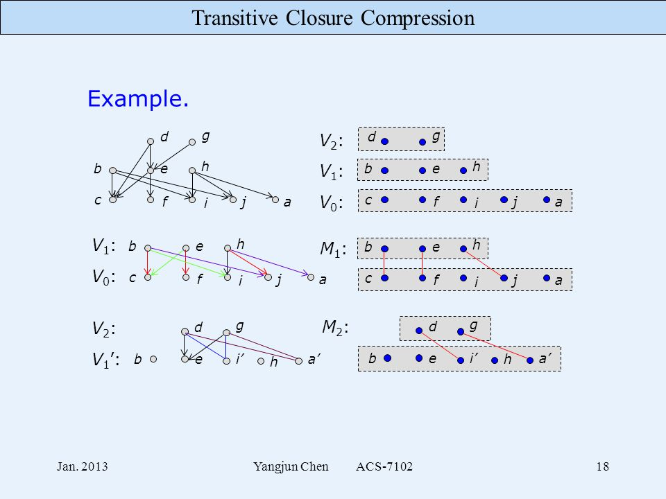 Transitive Closure Compression Jan. 2013Yangjun Chen ACS-710218 Example. c f i ja be h d g c f i ja V0:V0: be h d g V1:V1: V2:V2: V0:V0: V1:V1: be h c