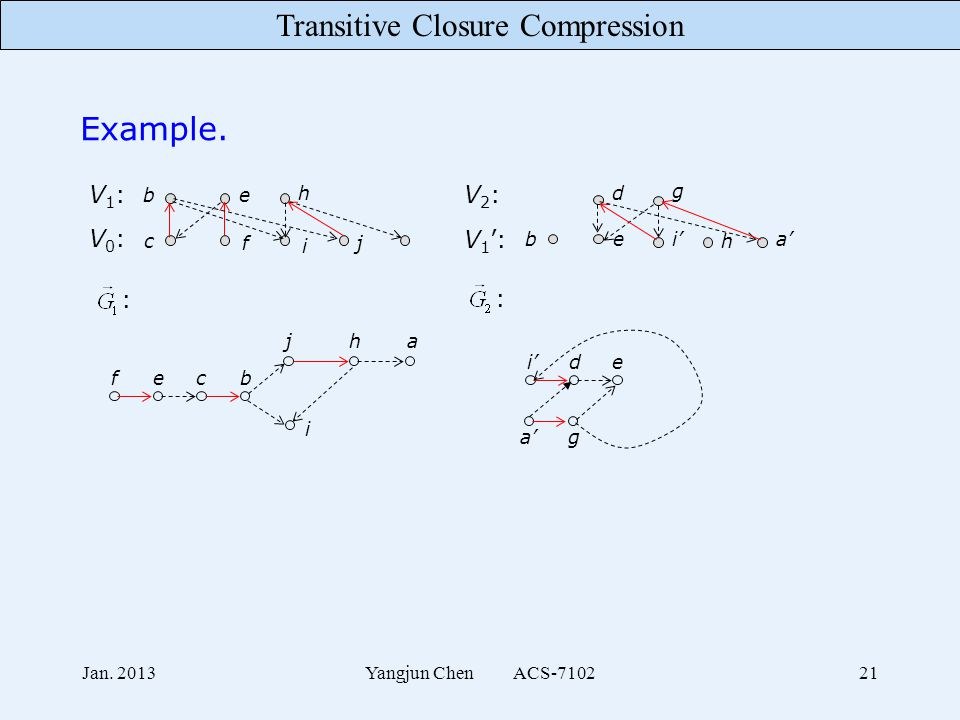 Transitive Closure Compression Jan. 2013Yangjun Chen ACS-710221 Example. V0:V0: V1:V1: be h c f i j V 1 ': V2:V2: bei' d g h a' : : fecb jha i i'de a'