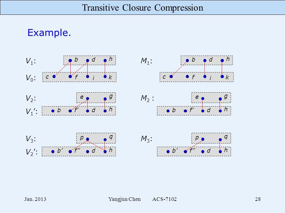 Transitive Closure Compression Jan. 2013Yangjun Chen ACS-710228 Example.