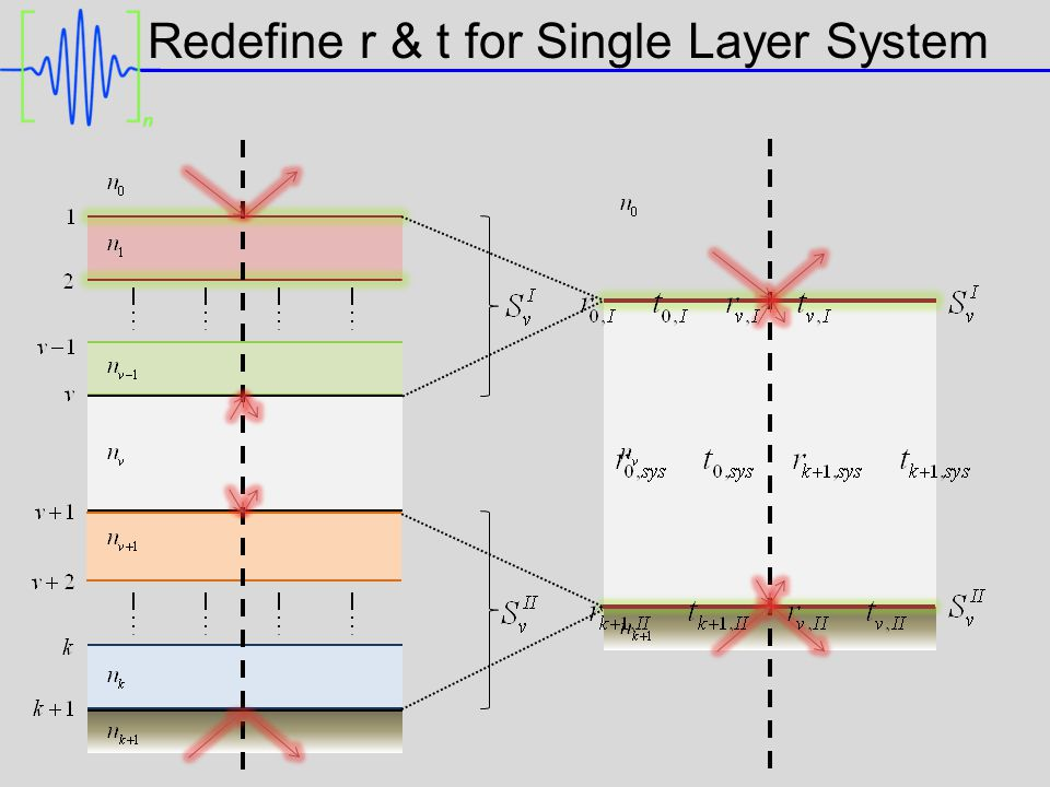 Redefine r & t for Single Layer System