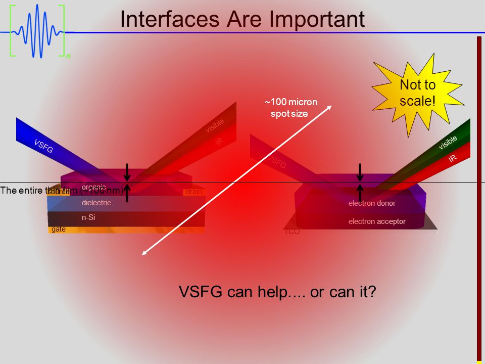 Interfaces Are Important gate sourcedrain organic dielectric n-Si electron donor electron acceptor TCO VSFG visible IR VSFG visible IR Not to scale.