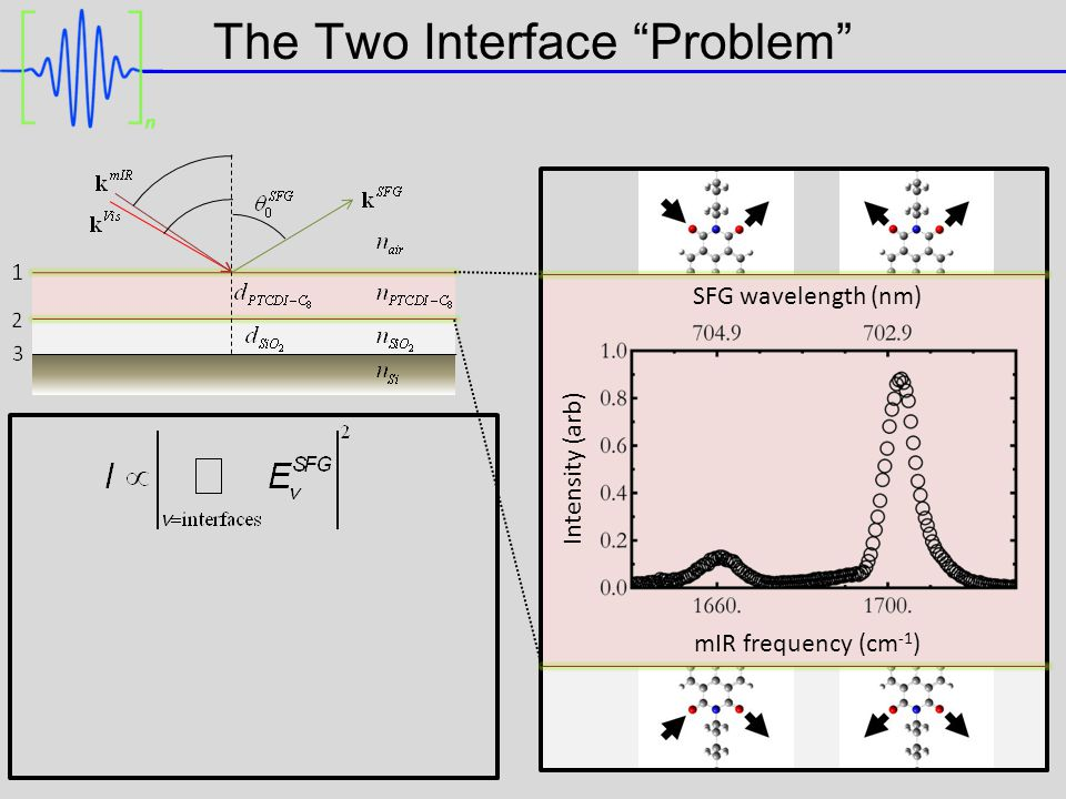 The Two Interface Problem mIR frequency (cm -1 ) SFG wavelength (nm) Intensity (arb)