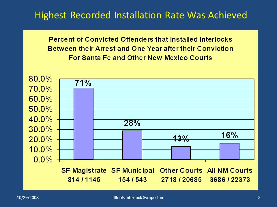 10/29/2008Illinois Interlock Symposium3 Highest Recorded Installation Rate Was Achieved