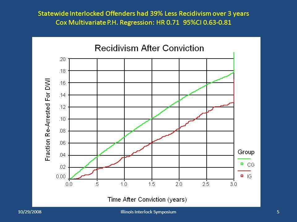 10/29/2008Illinois Interlock Symposium5 Statewide Interlocked Offenders had 39% Less Recidivism over 3 years Cox Multivariate P.H. Regression: HR 0.71