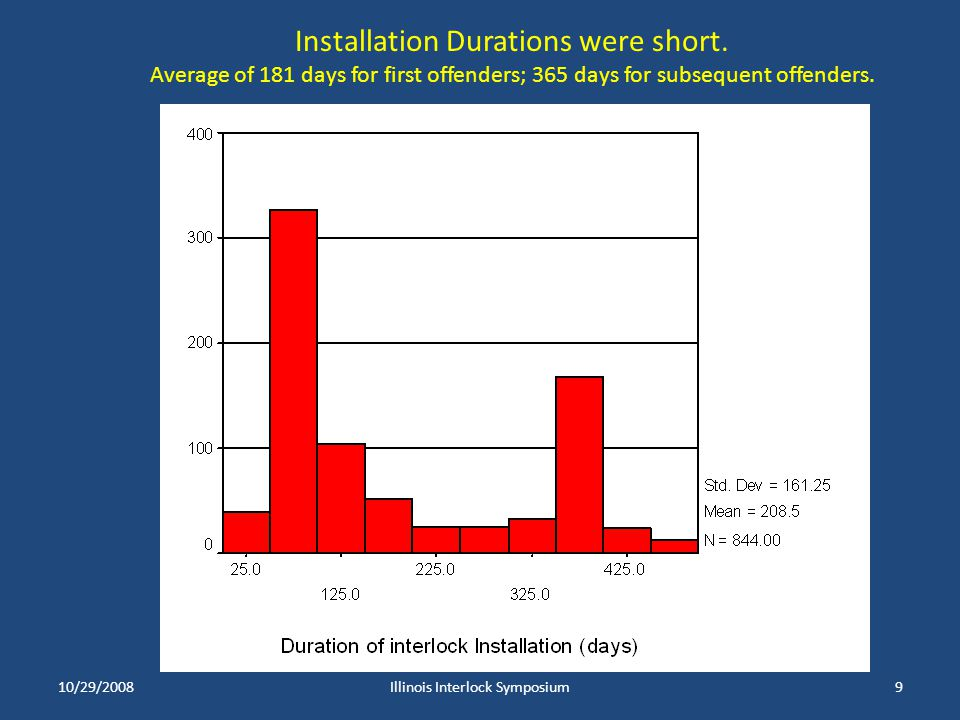 10/29/2008Illinois Interlock Symposium9 Installation Durations were short. Average of 181 days for first offenders; 365 days for subsequent offenders.