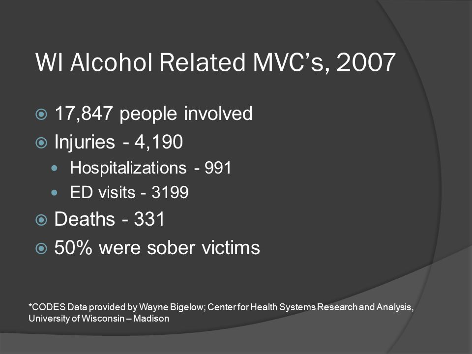 WI Alcohol Related MVC's, 2007  17,847 people involved  Injuries - 4,190 Hospitalizations - 991 ED visits - 3199  Deaths - 331  50% were sober victims *CODES Data provided by Wayne Bigelow; Center for Health Systems Research and Analysis, University of Wisconsin – Madison
