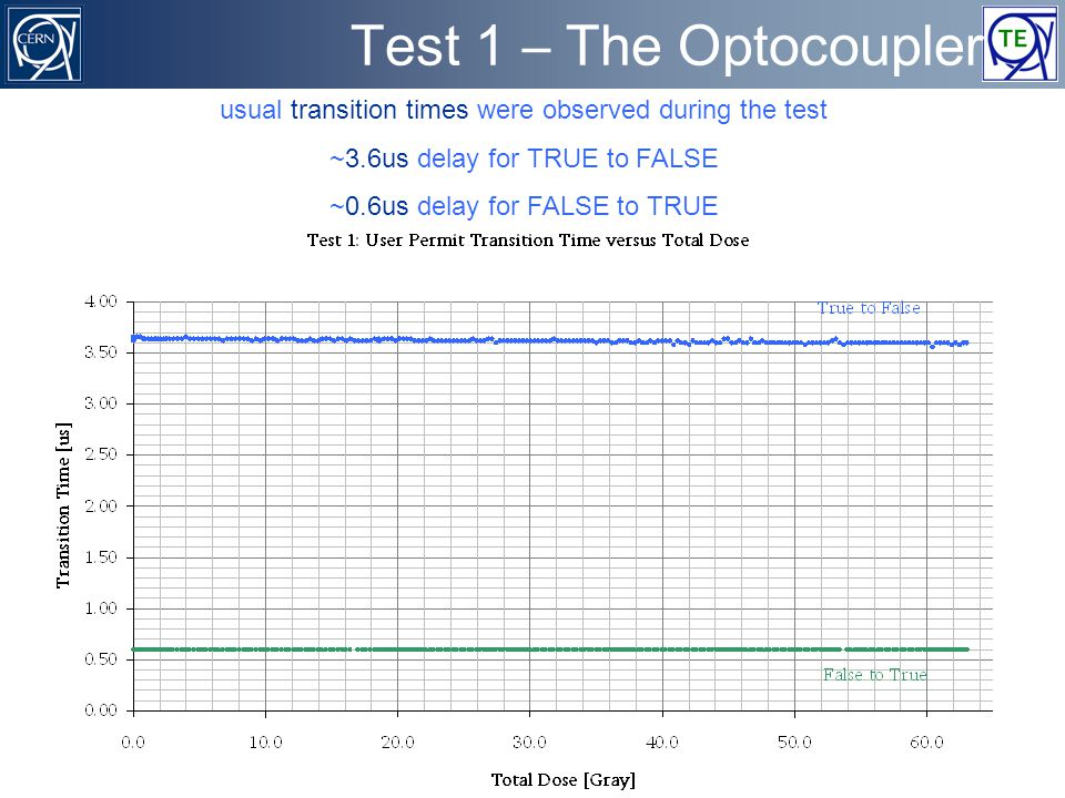 benjamin.todd@cern.ch TE/MPE/MI - CERN Machine Interlocks 31 of 43 Test 1 – The Optocoupler usual transition times were observed during the test ~3.6us delay for TRUE to FALSE ~0.6us delay for FALSE to TRUE