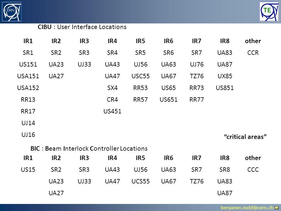 benjamin.todd@cern.ch CIBU : User Interface Locations IR1IR2IR3IR4IR5IR6IR7IR8other SR1SR2SR3SR4SR5SR6SR7UA83CCR US151UA23UJ33UA43UJ56UA63UJ76UA87 USA151UA27UA47USC55UA67TZ76UX85 USA152SX4RR53US65RR73US851 RR13CR4RR57US651RR77 RR17US451 UJ14 UJ16 BIC : Beam Interlock Controller Locations IR1IR2IR3IR4IR5IR6IR7IR8other US15SR2SR3UA43UJ56UA63SR7SR8CCC UA23UJ33UA47UCS55UA67TZ76UA83 UA27UA87 critical areas