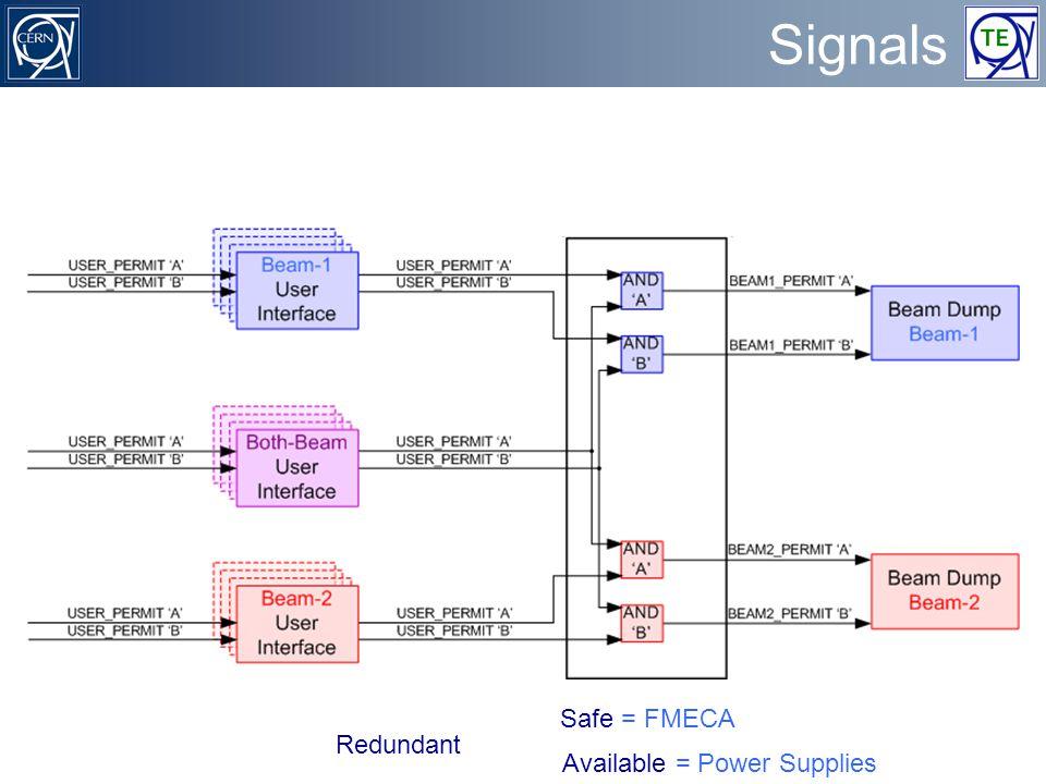 benjamin.todd@cern.ch TE/MPE/MI - CERN Machine Interlocks 6 of 43 Signals Redundant Safe = FMECA Available = Power Supplies