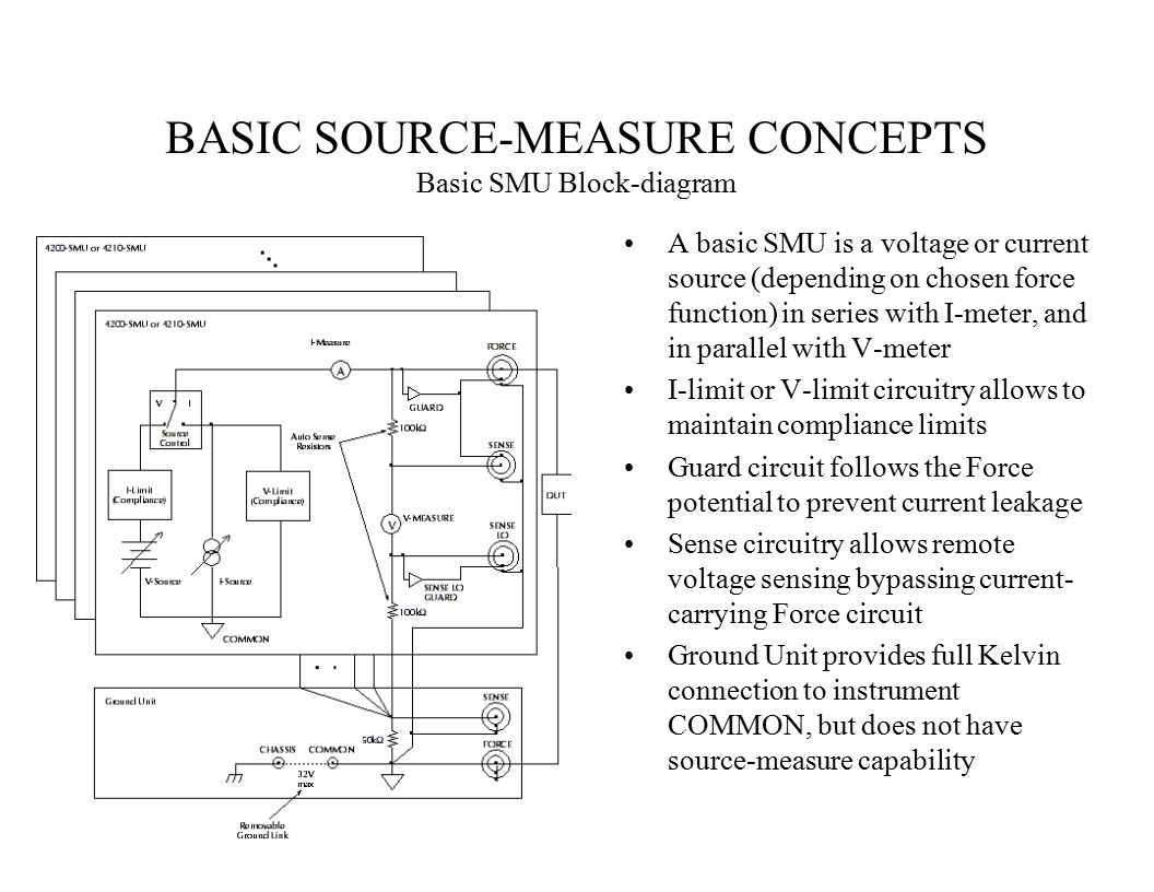 BASIC SOURCE-MEASURE CONCEPTS Basic SMU Block-diagram A basic SMU is a voltage or current source (depending on chosen force function) in series with I