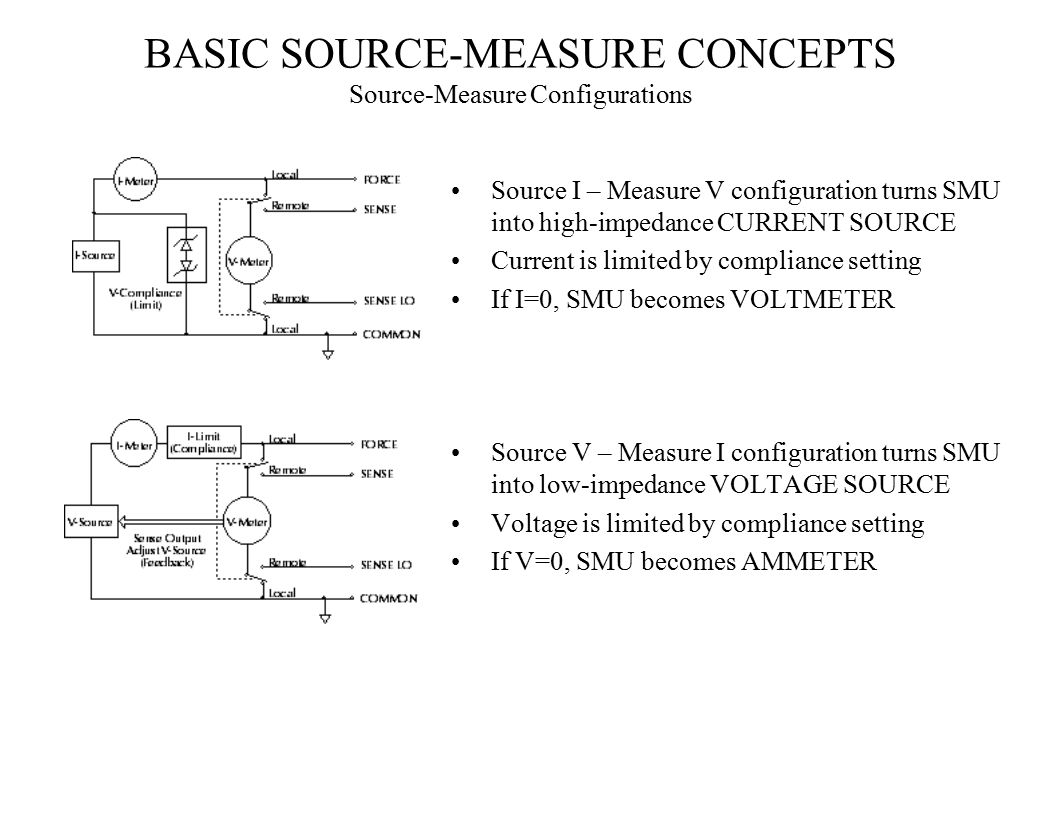 BASIC SOURCE-MEASURE CONCEPTS Source-Measure Configurations Source I – Measure V configuration turns SMU into high-impedance CURRENT SOURCE Current is