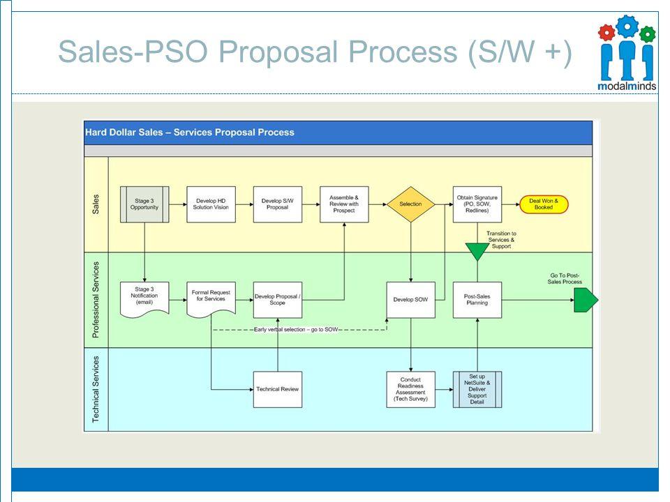 Sales-PSO Proposal Process (S/W +)