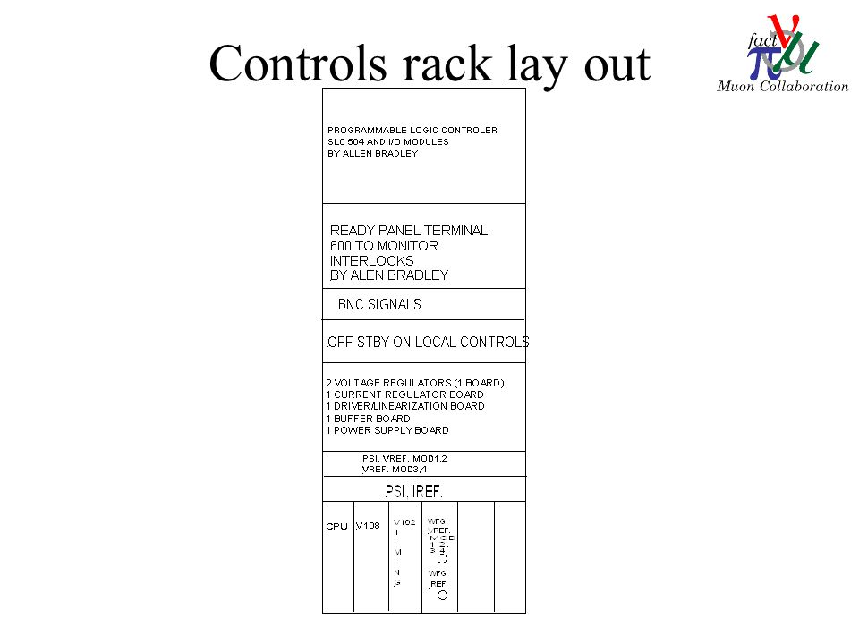 Controls rack lay out