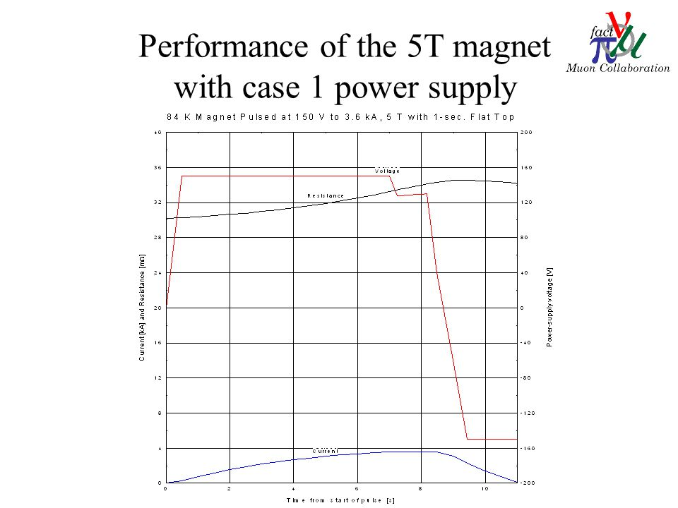 Performance of the 5T magnet with case 1 power supply