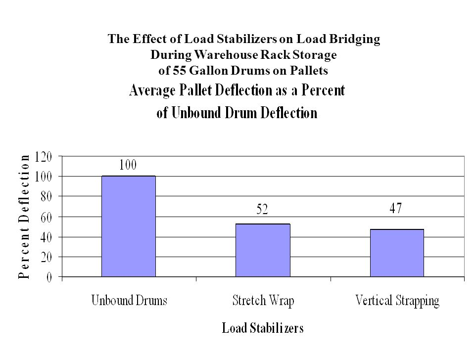 The Effect of Load Stabilizers on Load Bridging During Warehouse Rack Storage of 55 Gallon Drums on Pallets