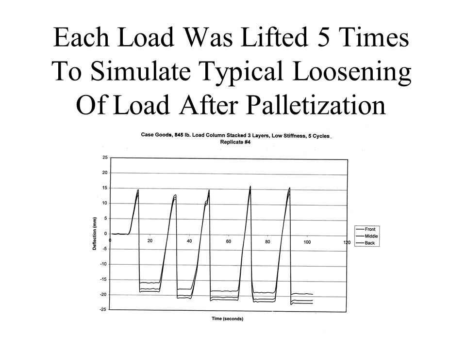 Each Load Was Lifted 5 Times To Simulate Typical Loosening Of Load After Palletization