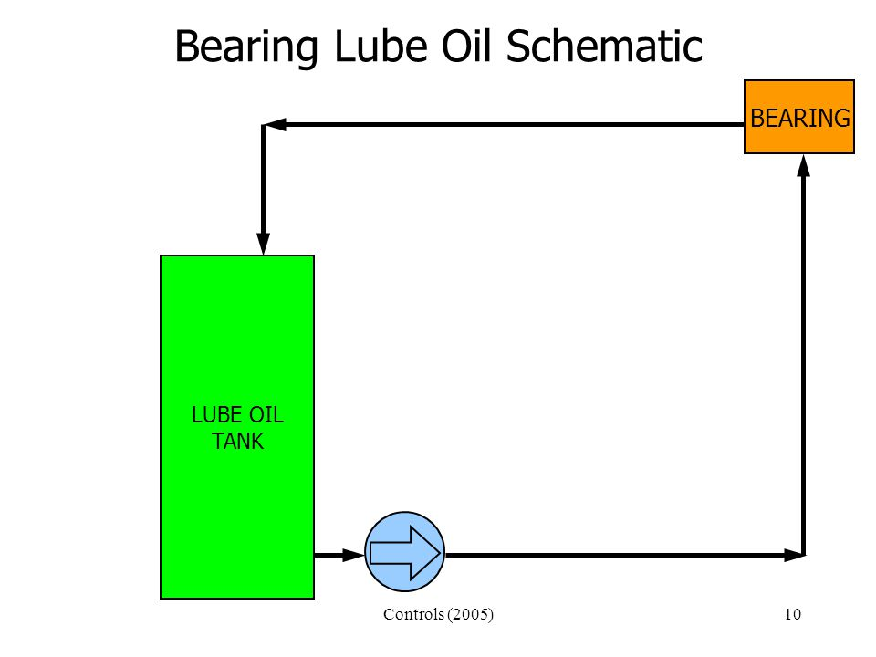 Controls (2005)10 Bearing Lube Oil Schematic LUBE OIL TANK BEARING