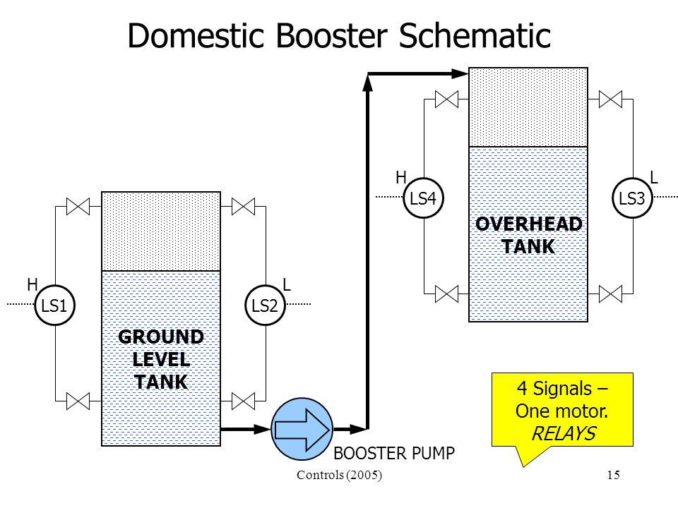 Controls (2005)15 Domestic Booster Schematic LS1 H LS2 L LS3 L LS4 H GROUND LEVEL TANK GROUND LEVEL TANK GROUND LEVEL TANK OVERHEAD TANK BOOSTER PUMP 4 Signals – One motor.