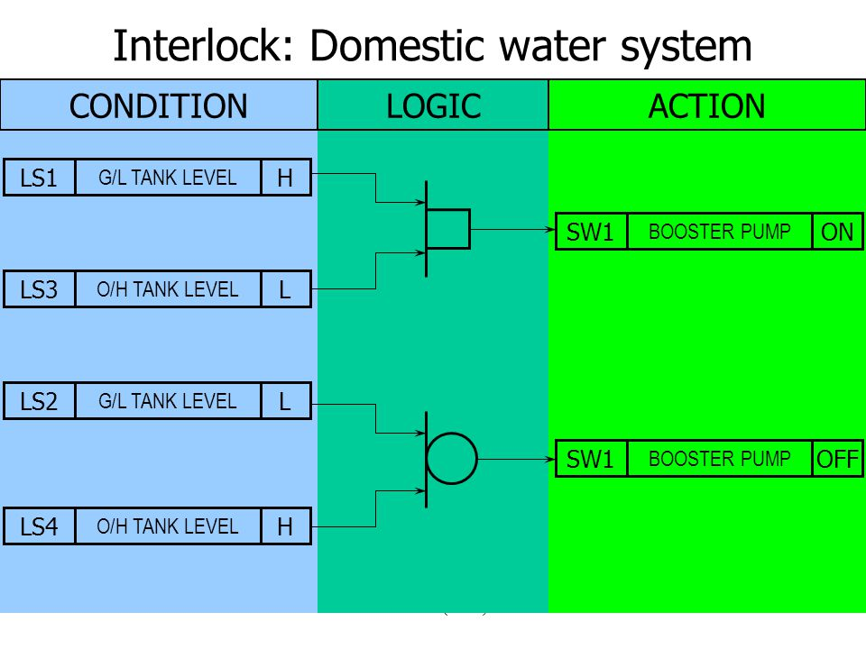 Controls (2005)16 Interlock: Domestic water system CONDITIONLOGICACTION LS1 G/L TANK LEVEL HLS3 O/H TANK LEVEL LSW1 BOOSTER PUMP ONSW1 BOOSTER PUMP OFFLS2 G/L TANK LEVEL LLS4 O/H TANK LEVEL H