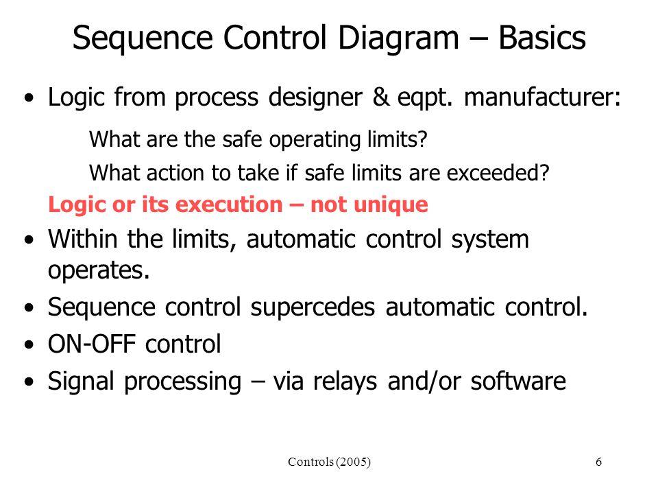 Controls (2005)6 Sequence Control Diagram – Basics Logic from process designer & eqpt.