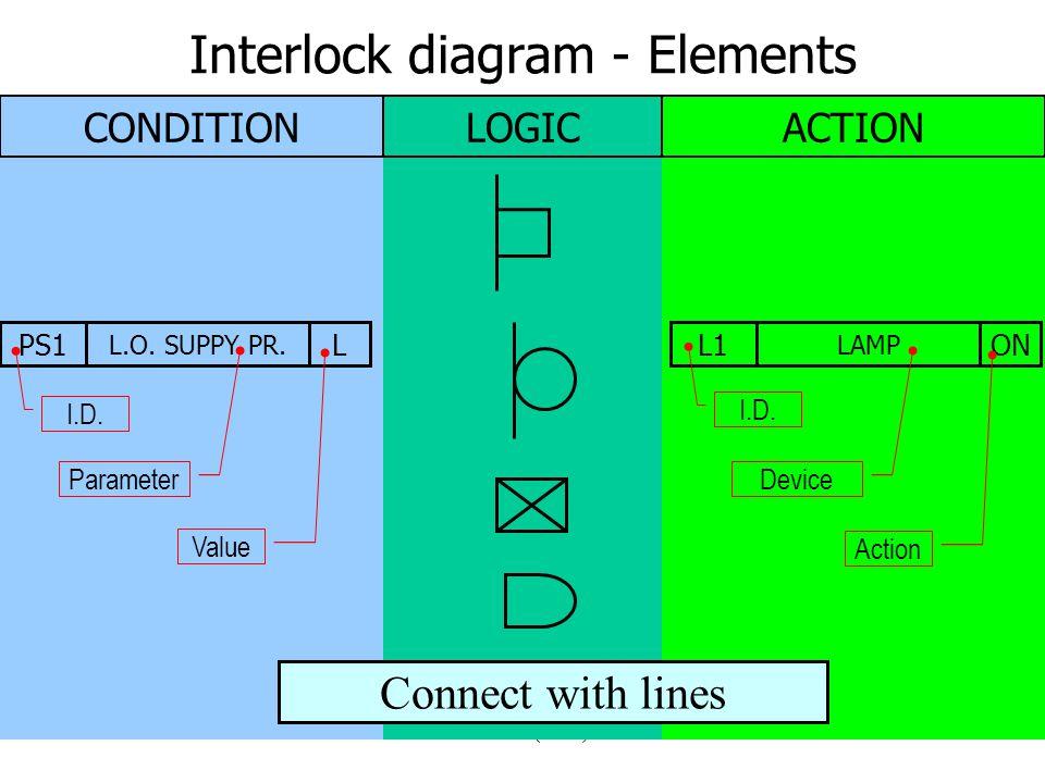 Controls (2005)8 Interlock diagram - Elements CONDITIONLOGICACTION PS1 L.O.