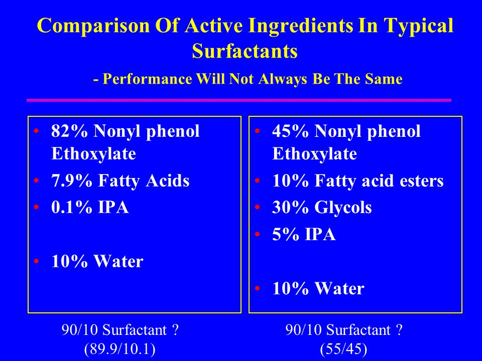 Comparison Of Active Ingredients In Typical Surfactants - Performance Will Not Always Be The Same 82% Nonyl phenol Ethoxylate 7.9% Fatty Acids 0.1% IP