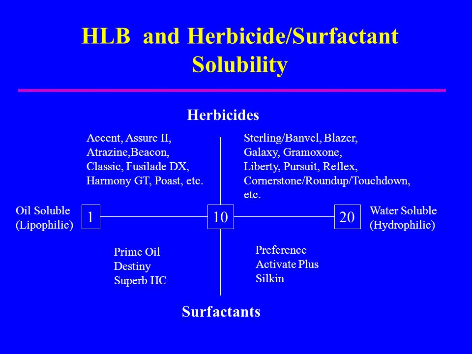 HLB and Herbicide/Surfactant Solubility 10120 Oil Soluble (Lipophilic) Water Soluble (Hydrophilic) Prime Oil Destiny Superb HC Preference Activate Plu