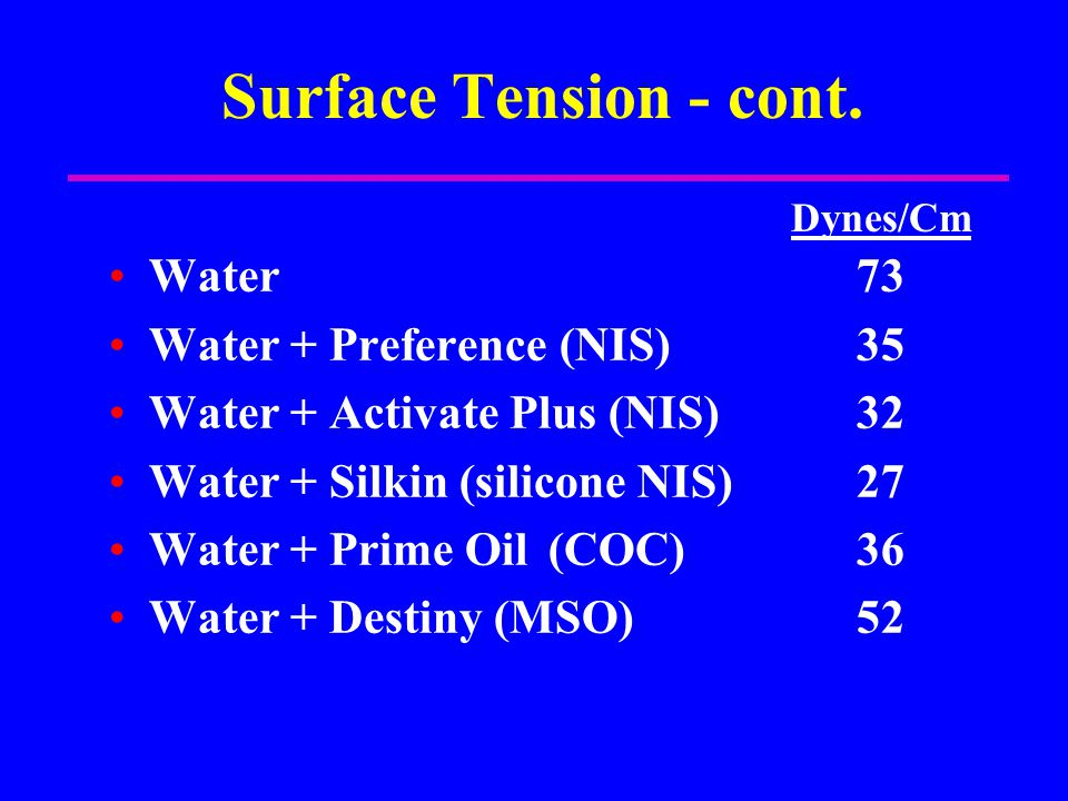 Surface Tension - cont. Water 73 Water + Preference (NIS)35 Water + Activate Plus (NIS)32 Water + Silkin (silicone NIS)27 Water + Prime Oil (COC)36 Wa