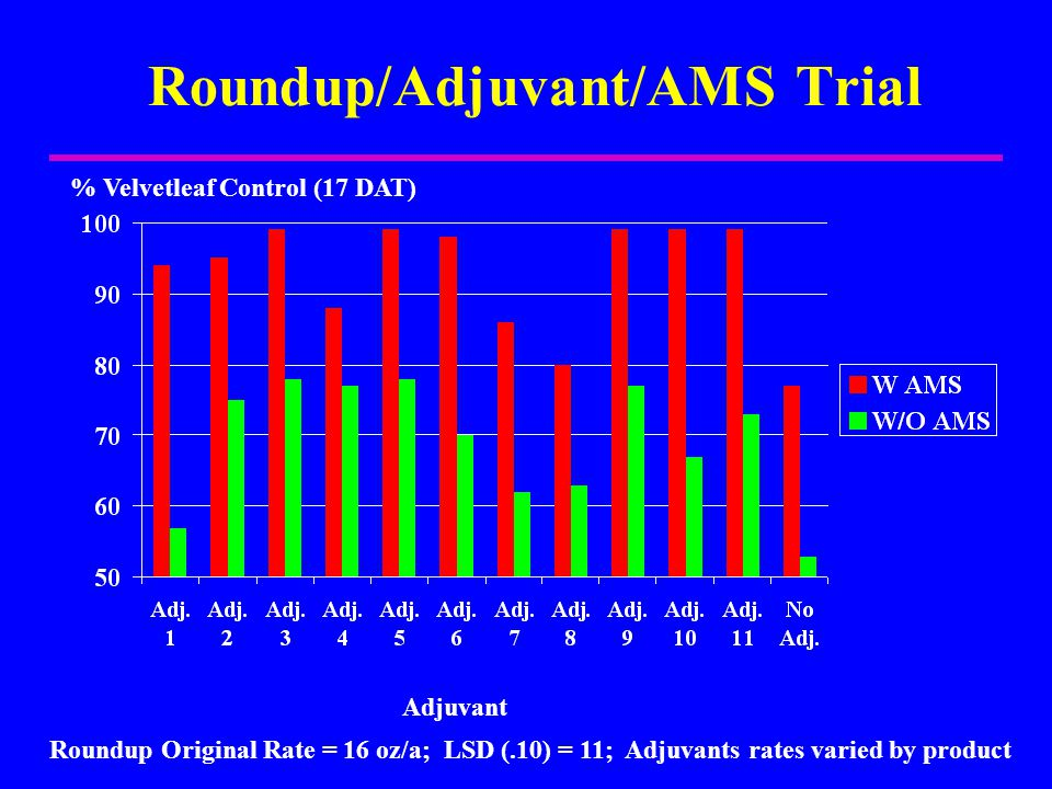 Roundup/Adjuvant/AMS Trial % Velvetleaf Control (17 DAT) Adjuvant Roundup Original Rate = 16 oz/a; LSD (.10) = 11; Adjuvants rates varied by product