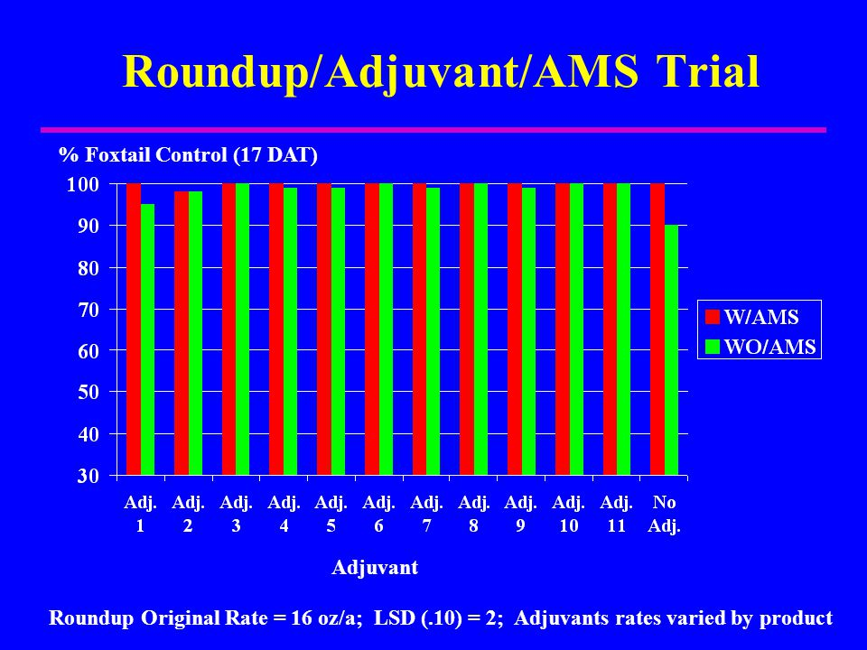 Roundup/Adjuvant/AMS Trial % Foxtail Control (17 DAT) Adjuvant Roundup Original Rate = 16 oz/a; LSD (.10) = 2; Adjuvants rates varied by product