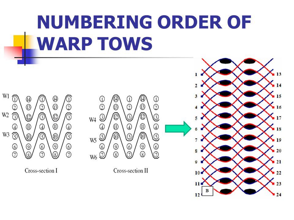 NUMBERING ORDER OF WARP TOWS
