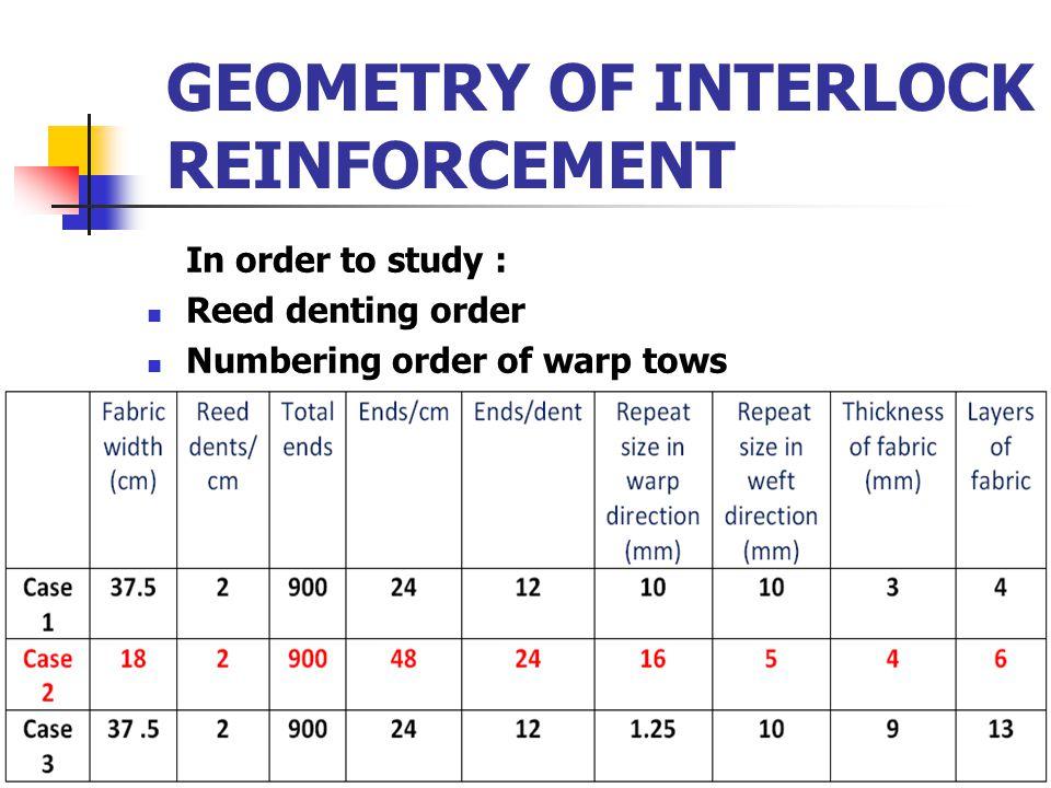 GEOMETRY OF INTERLOCK REINFORCEMENT In order to study : Reed denting order Numbering order of warp tows