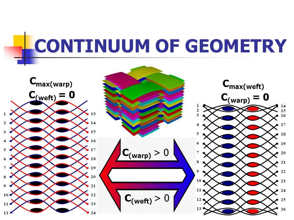 CONTINUUM OF GEOMETRY Cmax(weft)Cmax(warp) C max(weft) C (warp) > 0 C (weft) > 0 C (weft) = 0 C (warp) = 0