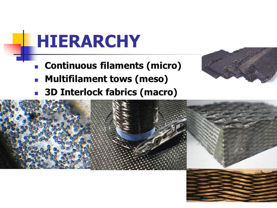 HIERARCHY Continuous filaments (micro) Multifilament tows (meso) 3D Interlock fabrics (macro)