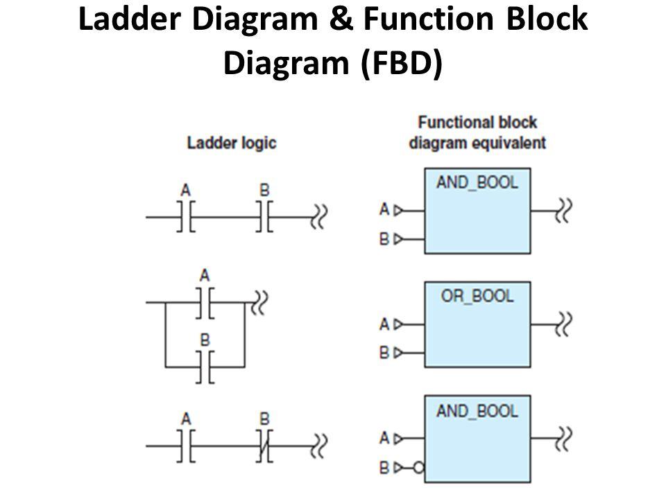 Ladder Diagram & Function Block Diagram (FBD)