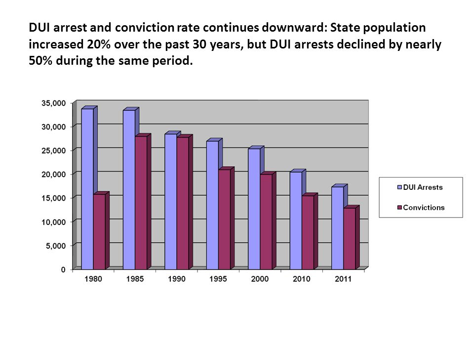 DUI arrest and conviction rate continues downward: State population increased 20% over the past 30 years, but DUI arrests declined by nearly 50% durin