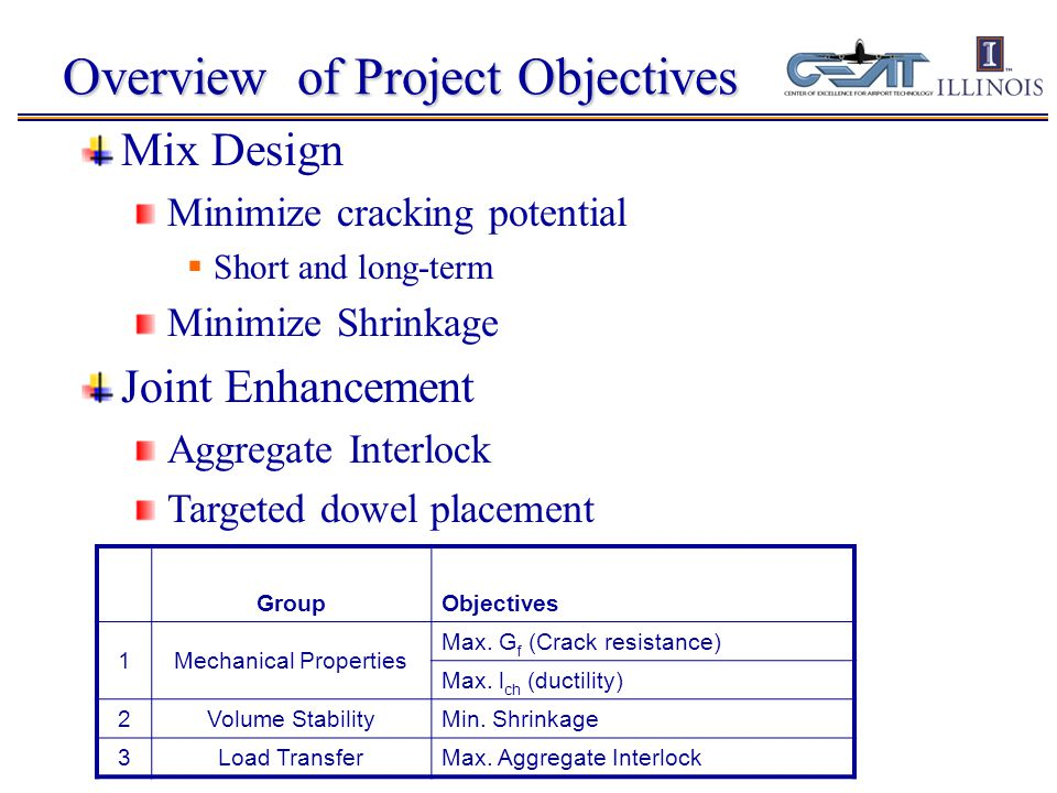 Overview of Project Objectives Mix Design Minimize cracking potential  Short and long-term Minimize Shrinkage Joint Enhancement Aggregate Interlock Targeted dowel placement GroupObjectives 1Mechanical Properties Max.