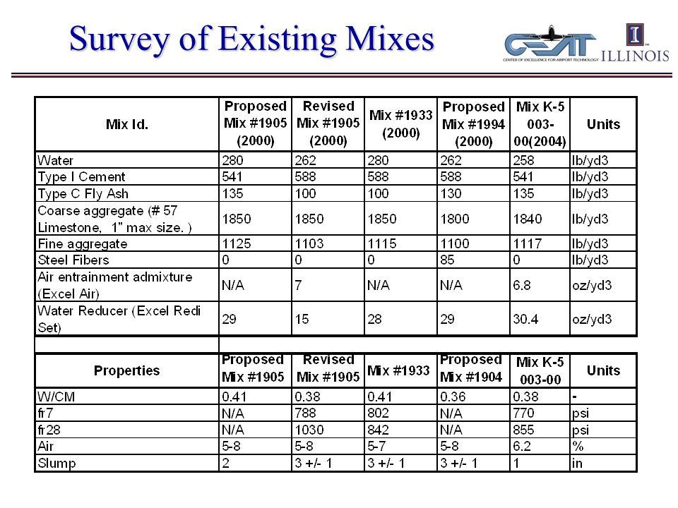 Concrete Mix Design Minimum strength criteria (MOR min ) Minimum fracture energy (G F ) Max.