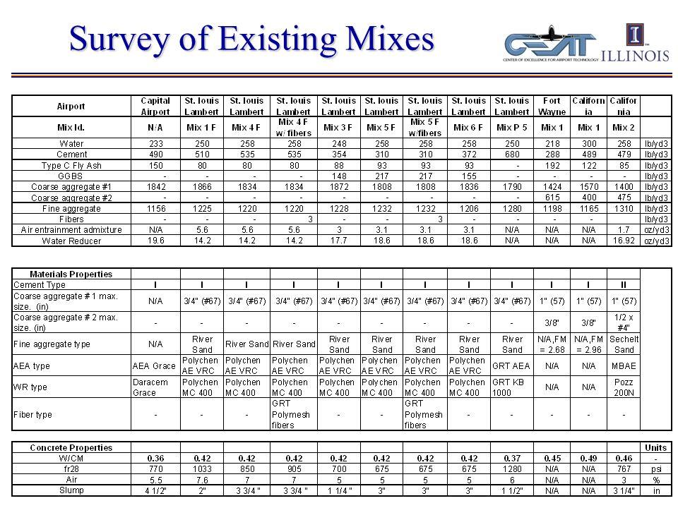 Summary of Progress Concrete Mix Survey Technote FRC Technote SRA Technote Initial Mix Evaluation Phase I - Testing Program Saw-Cut Timing