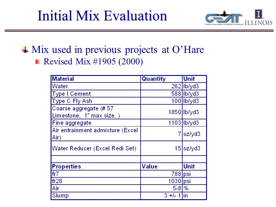 Initial Mix Evaluation Mix used in previous projects at O'Hare Revised Mix #1905 (2000)