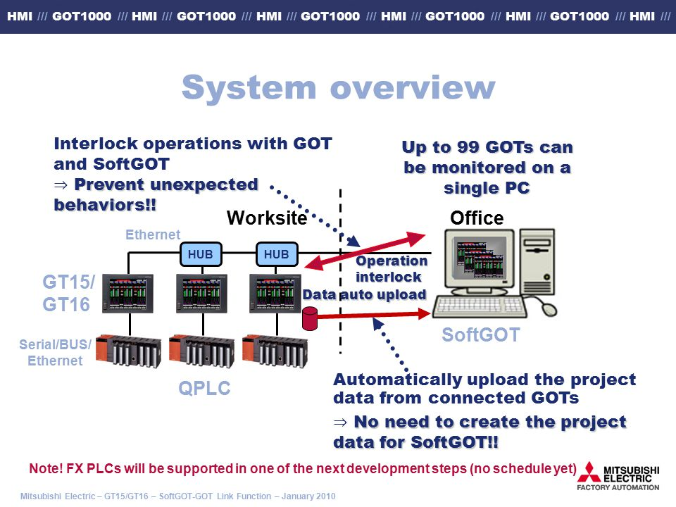Mitsubishi Electric – GT15/GT16 – SoftGOT-GOT Link Function – January 2010 HMI /// GOT1000 /// HMI /// GOT1000 /// HMI /// GOT1000 /// HMI /// GOT1000 /// HMI /// GOT1000 /// HMI /// GT15/ GT16 Ethernet WorksiteOffice SoftGOT QPLC Serial/BUS/ Ethernet Operation interlock HUB Up to 99 GOTs can be monitored on a single PC Automatically upload the project data from connected GOTs No need to create the project data for SoftGOT!.