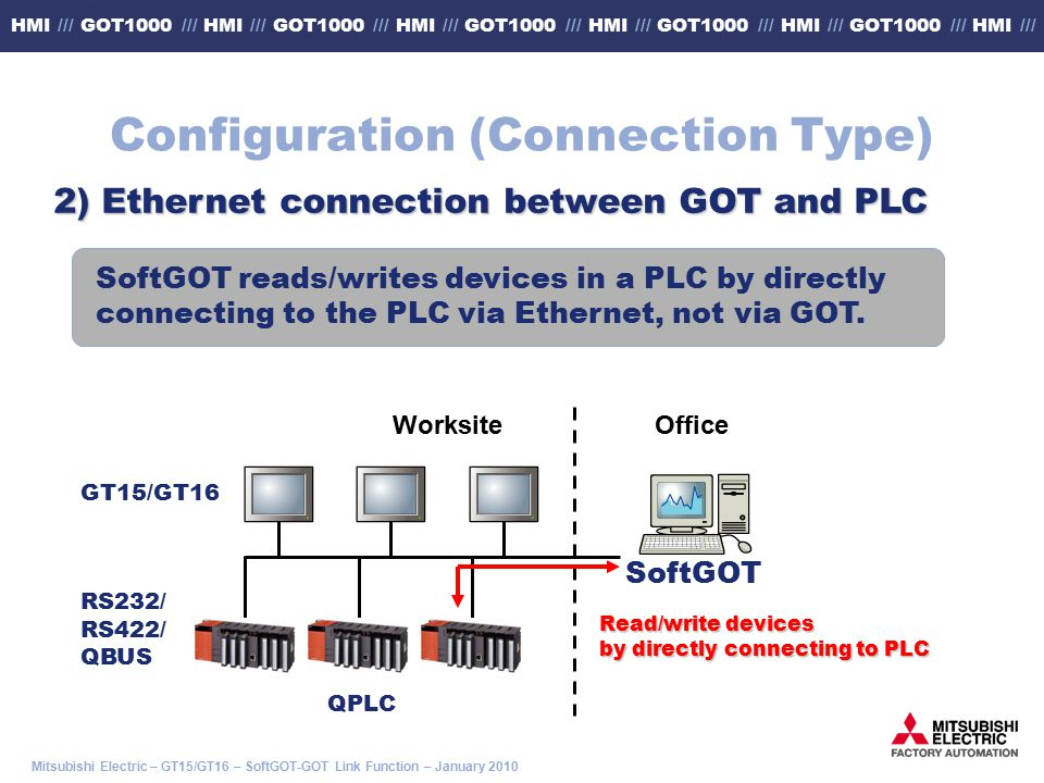 Mitsubishi Electric – GT15/GT16 – SoftGOT-GOT Link Function – January 2010 HMI /// GOT1000 /// HMI /// GOT1000 /// HMI /// GOT1000 /// HMI /// GOT1000 /// HMI /// GOT1000 /// HMI /// Worksite Office Read/write devices by directly connecting to PLC 2) Ethernet connection between GOT and PLC SoftGOT reads/writes devices in a PLC by directly connecting to the PLC via Ethernet, not via GOT.