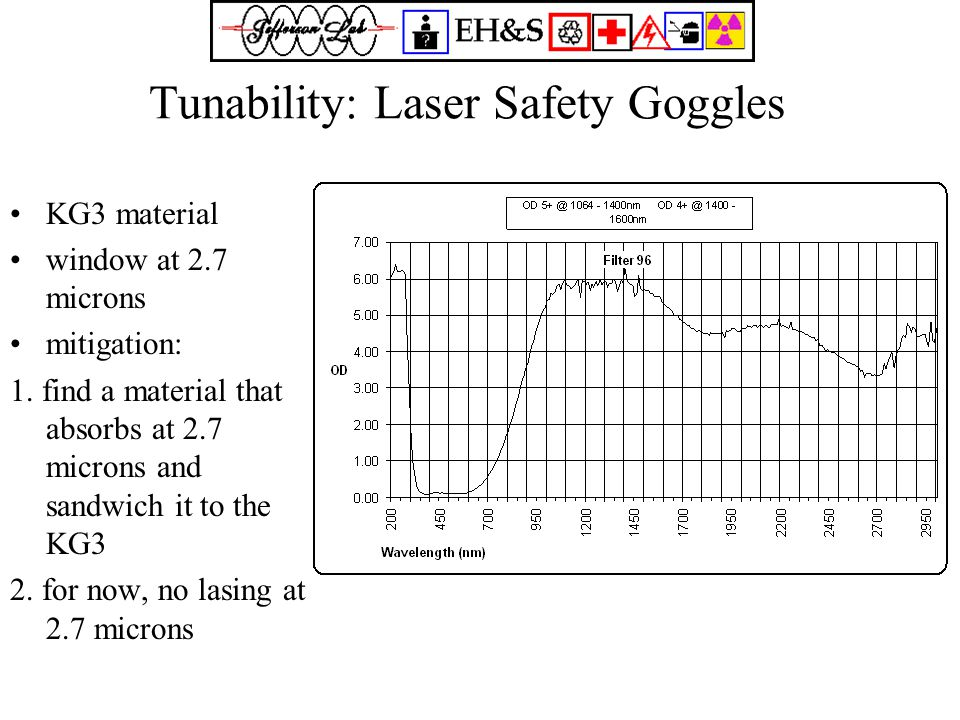 Tunability: Laser Safety Goggles KG3 material window at 2.7 microns mitigation: 1.