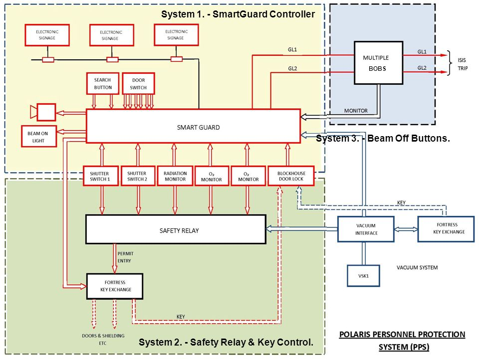 System 1. - SmartGuard Controller System 2. - Safety Relay & Key Control.