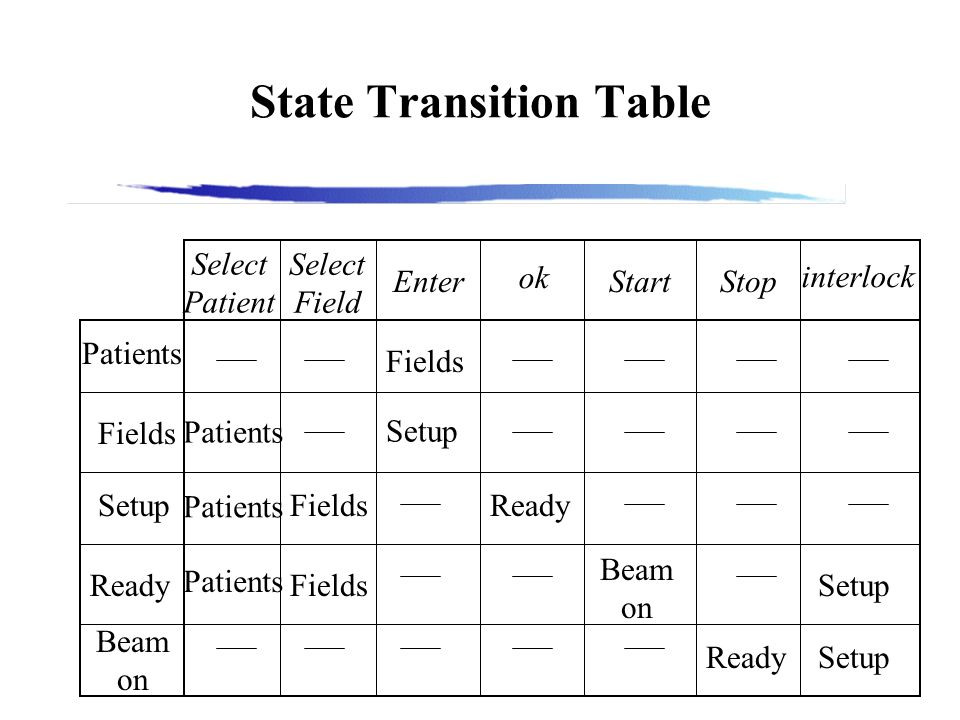 State Transition Table Select Patient Select Field Enter ok StartStop interlock Patients Fields Setup Ready Beam on Fields Patients Setup Ready Beam on Ready