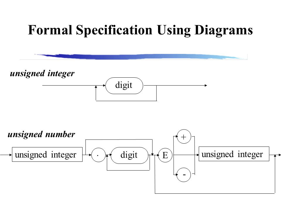 Formal Specification Using Diagrams digit unsigned integer digit.