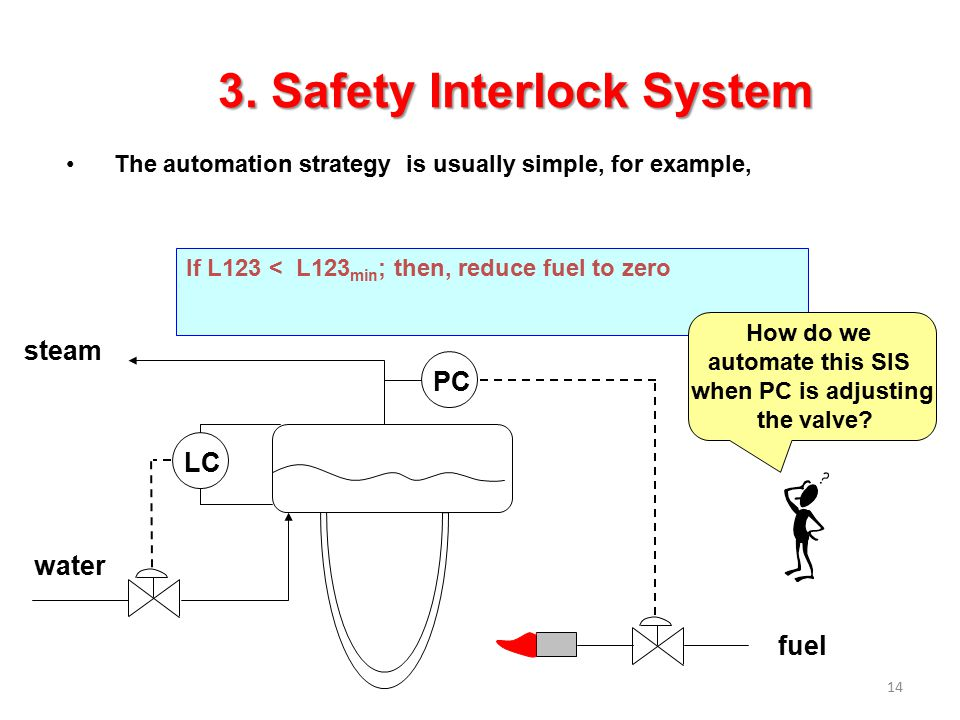 14 The automation strategy is usually simple, for example, If L123 < L123 min ; then, reduce fuel to zero steam water LC PC fuel How do we automate th
