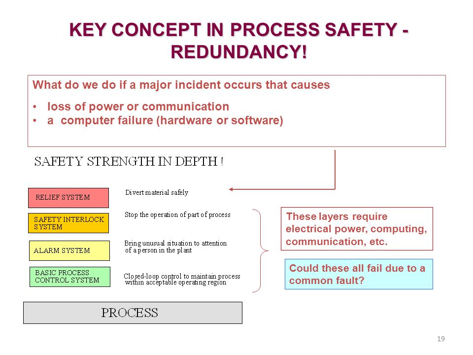 19 These layers require electrical power, computing, communication, etc. KEY CONCEPT IN PROCESS SAFETY - REDUNDANCY! What do we do if a major incident